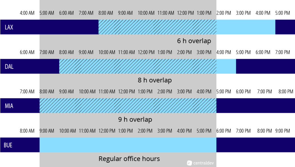 time zone overlapping