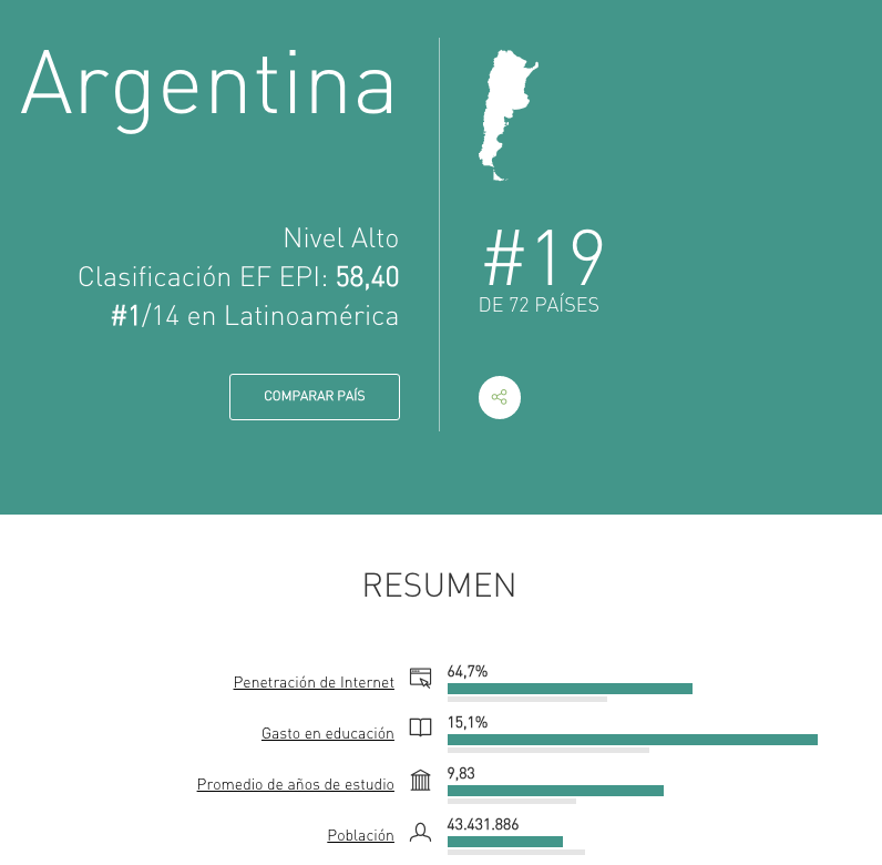 Argentina English Proficiency English
