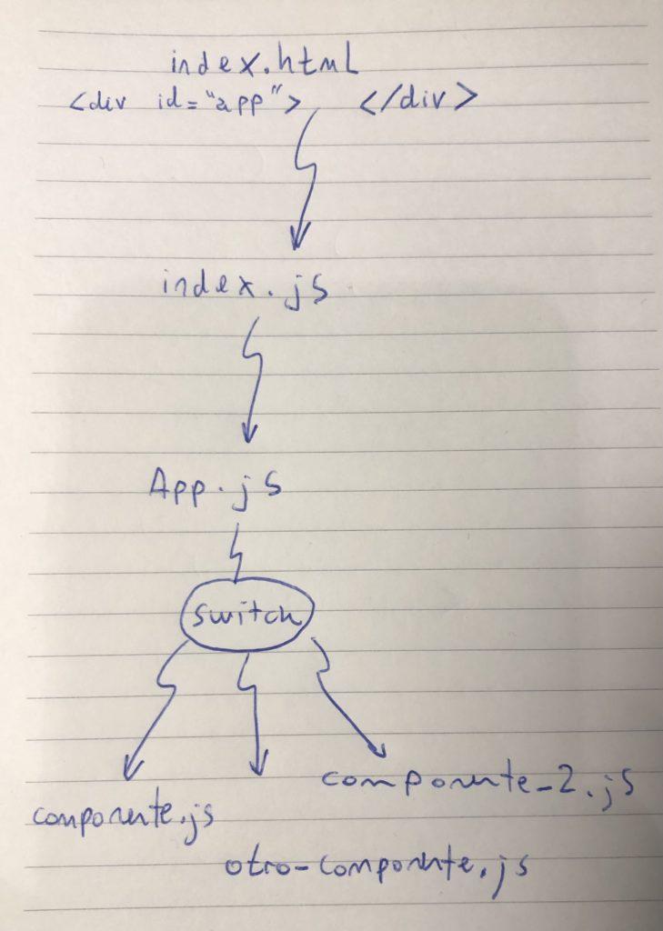 Archivos básicos en React.
